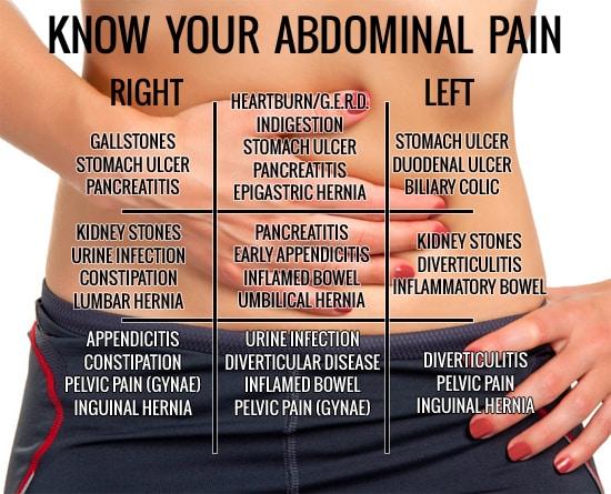 Lower abdominal discomfort