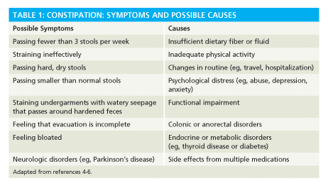 chart describing constipation symptoms and causes