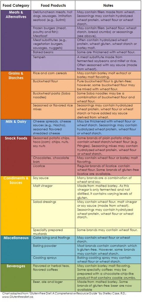 gluten food chart